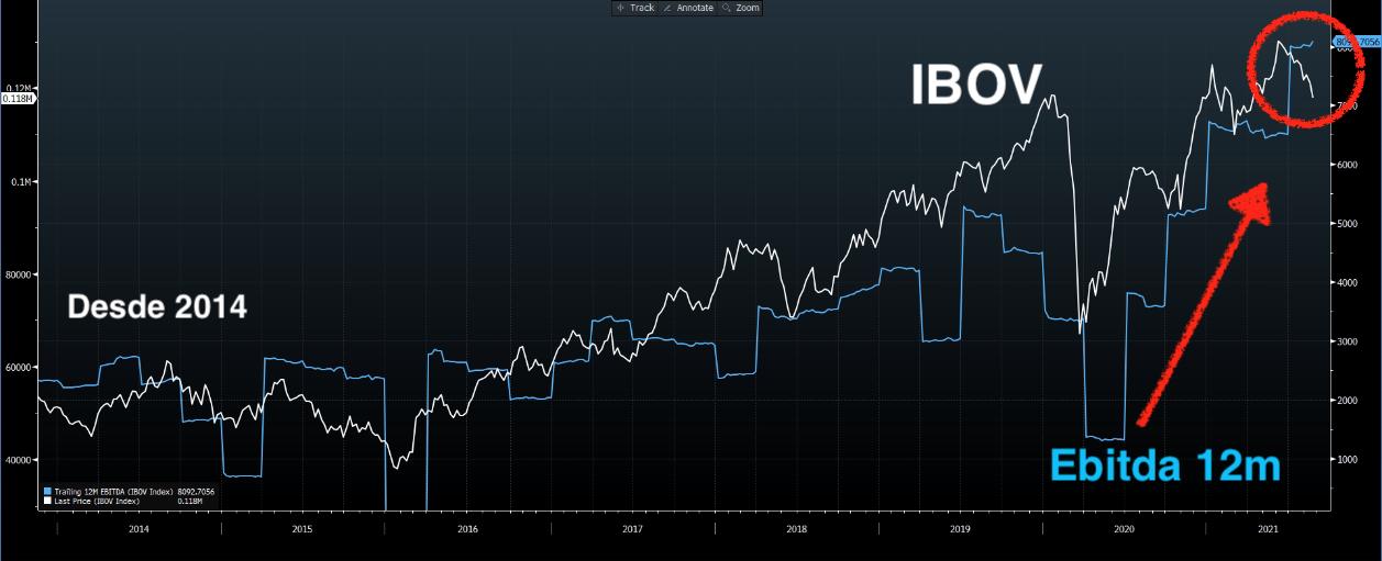 IBOV desde 2014 – EBITDA 12m.