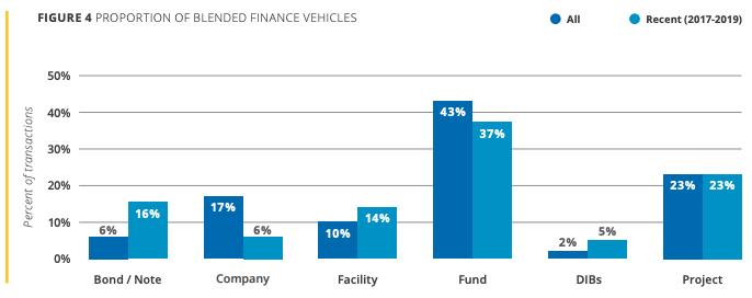 Proportion of Blended Finance Vehicles