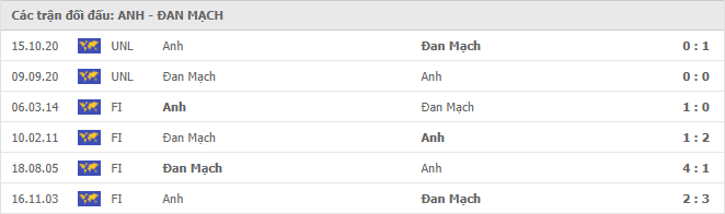 6 cuộc đối đầu gần nhất giữa Anh vs Đan Mạch