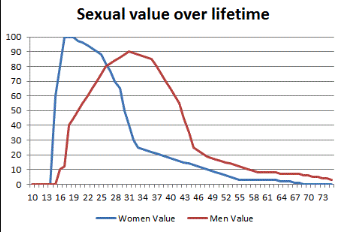 sexual market value over lifetime