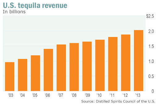Thumbnail for Growth of Tequila Market in 2014 by Brady Bunte