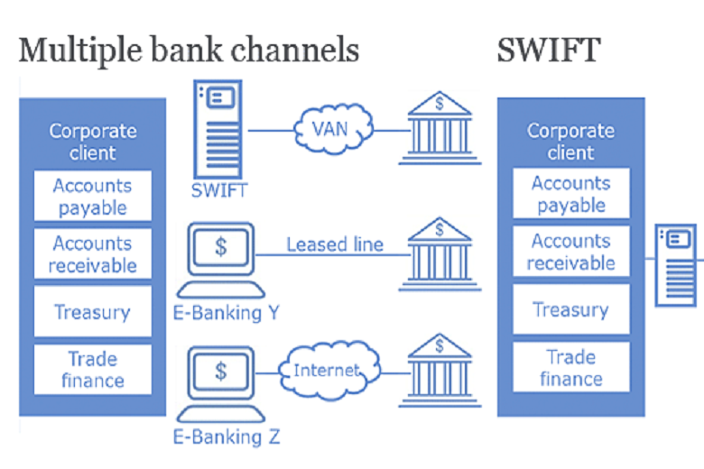 Image result for swift banking
