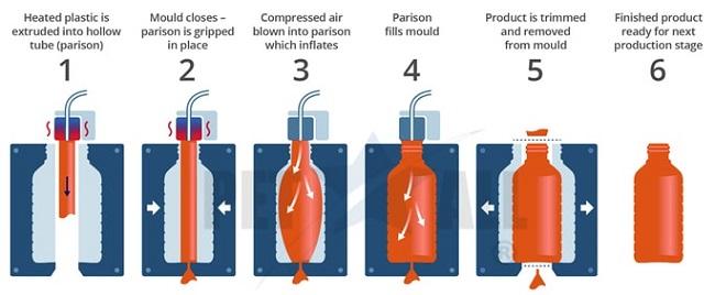 Cách đúc nhựa – quá trình đúc thổi một chiếc chai nhựa