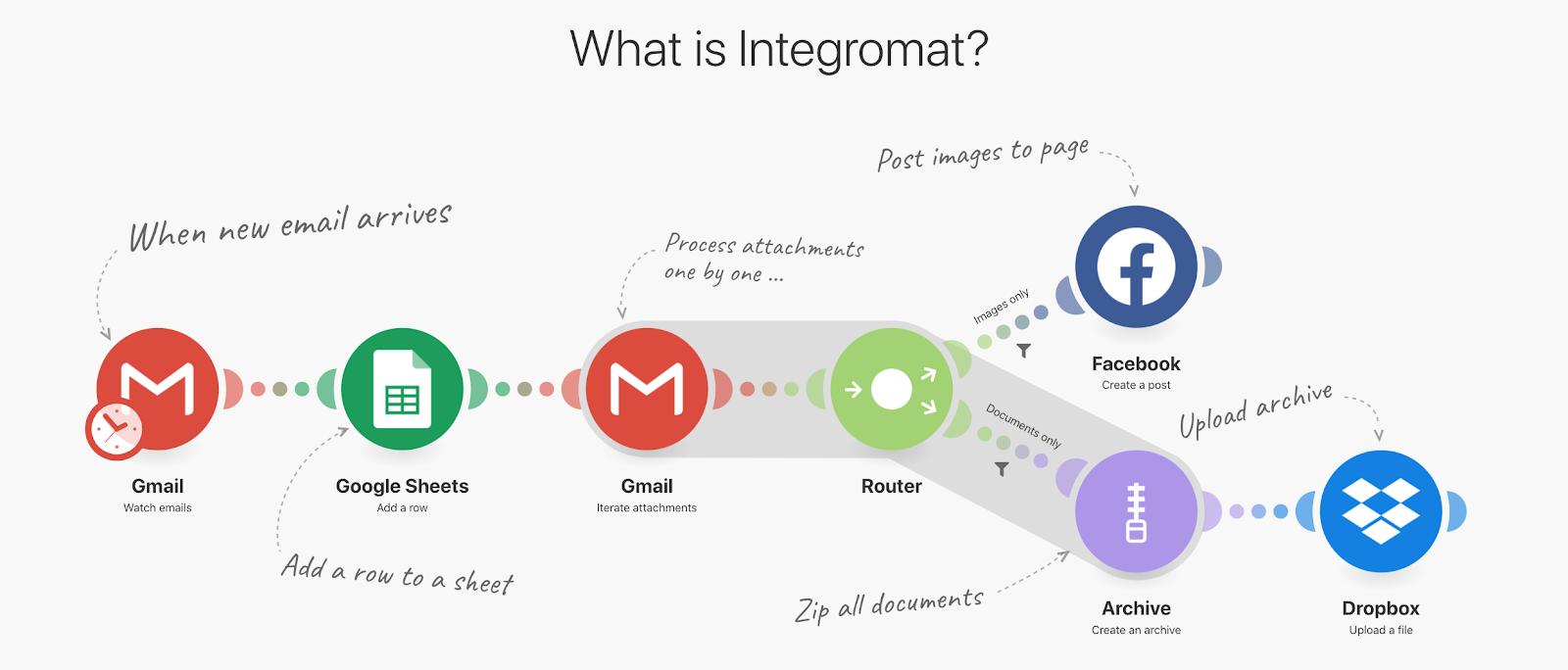 IFTTT alternative: Integromat