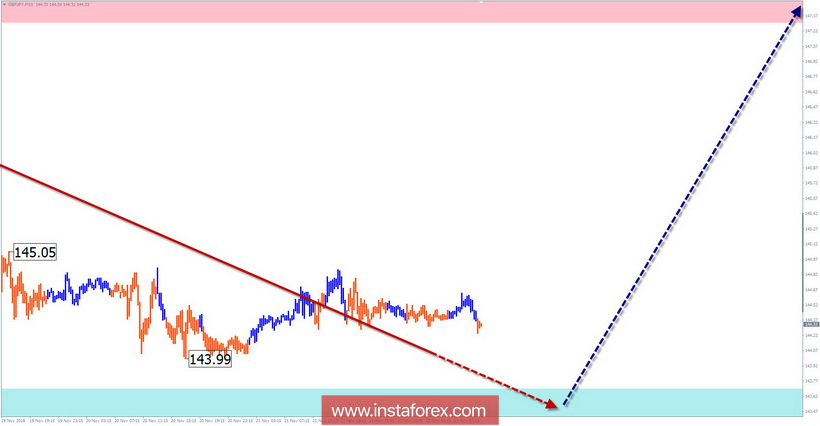 Simplified wave analysis of GBP/JPY for the week of November 22