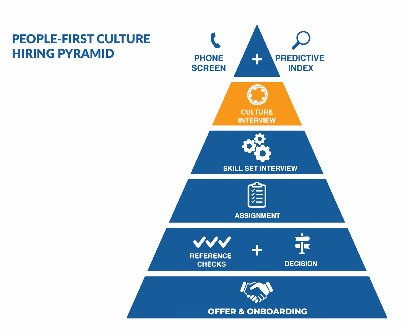 increase employee engagement, increase employee retention, people first culture strategy, people first culture interview strategy, people first culture diagram