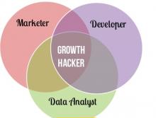 Compétences d'un growth hacker