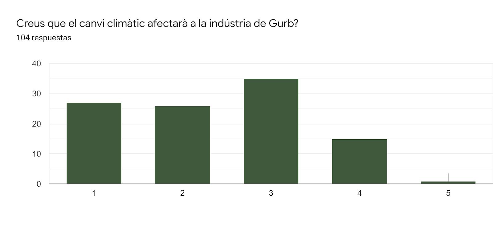 Gráfico de respuestas de formularios. Título de la pregunta:Creus que el canvi climàtic afectarà a la indústria de Gurb?. Número de respuestas:104 respuestas.