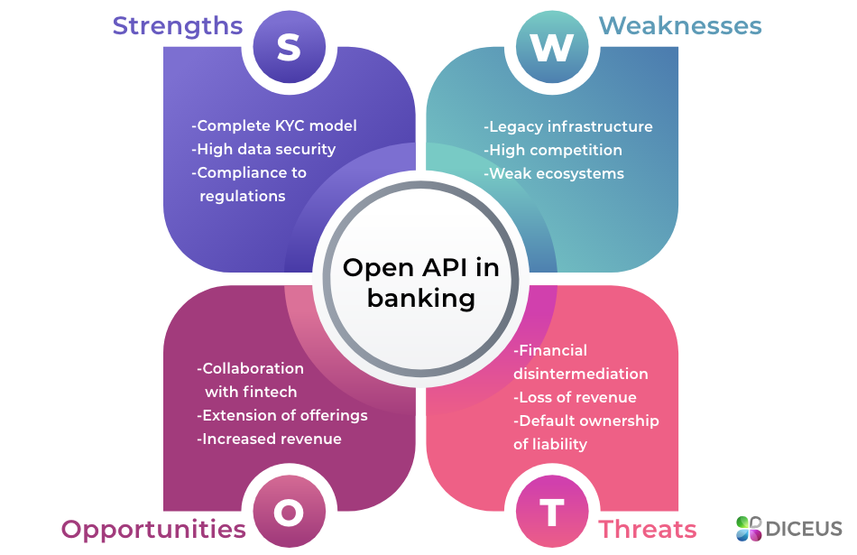 Open API SWOT Analysis