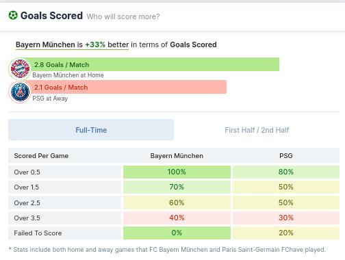Goals Scored - FC Bayern vs PSG