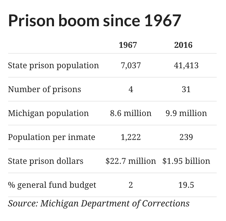 Figure 1: A quantitative summary of Michigan's carceral growth since the 1967 Rebellion.