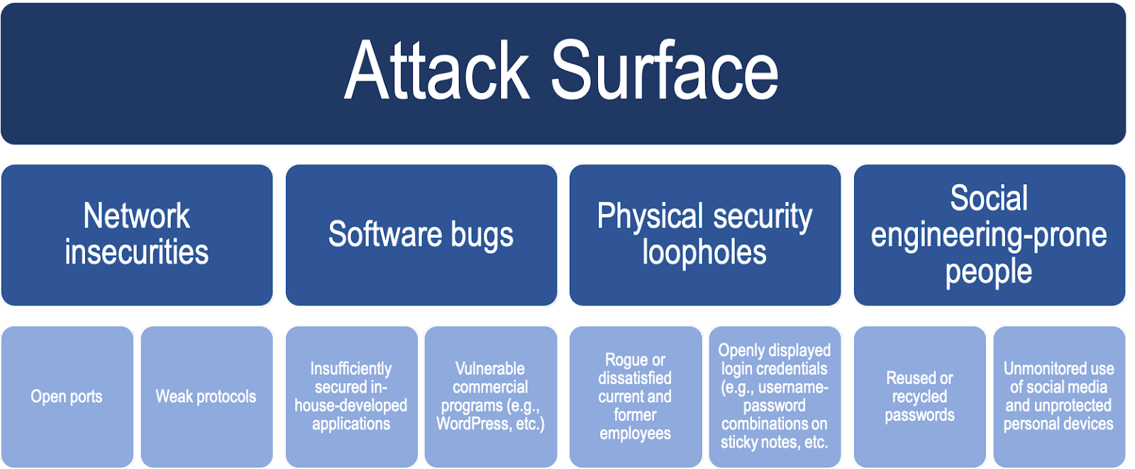 what is an attack vector