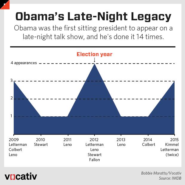 Как Обама совершил революцию в работе с медиа