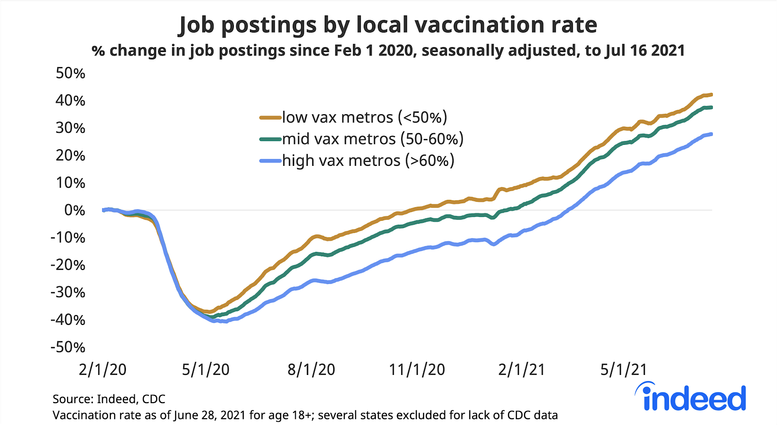 """Line graph titled """"Job postings by local vaccination rate."""""""