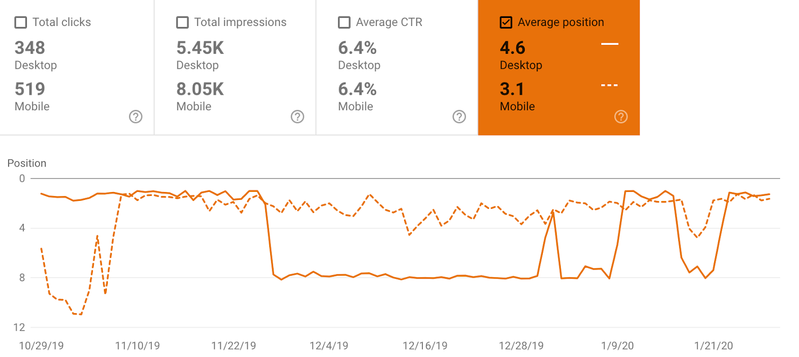 Search console report showing ranking differences between mobile and desktop