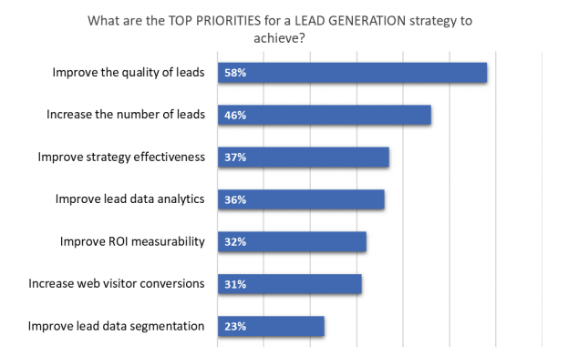 top priorities for lead generation strategies.