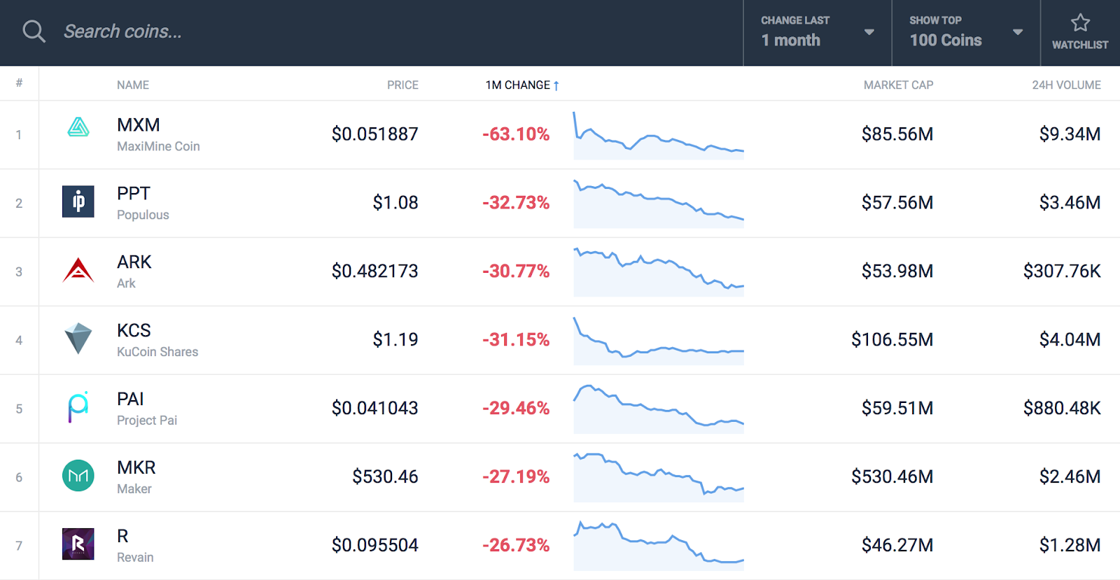 cryptocurrency market prices for populous