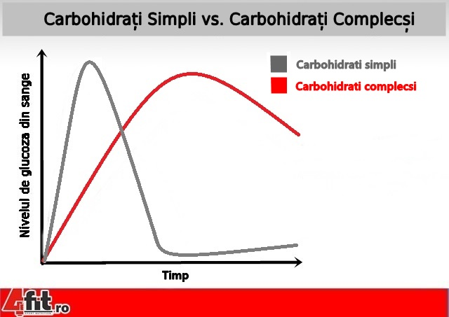 ask-the-nutrition-tactician-whats-the-difference-between-simple-and-complex-carbs-v2-3_2-640xh.jpg