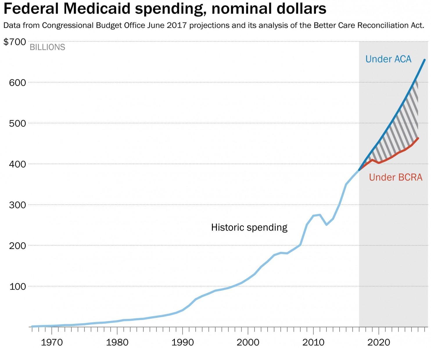 https://img.washingtonpost.com/wp-apps/imrs.php?src=https://img.washingtonpost.com/news/politics/wp-content/uploads/sites/11/2017/06/Medicaid_Nomv2.jpg&w=1484