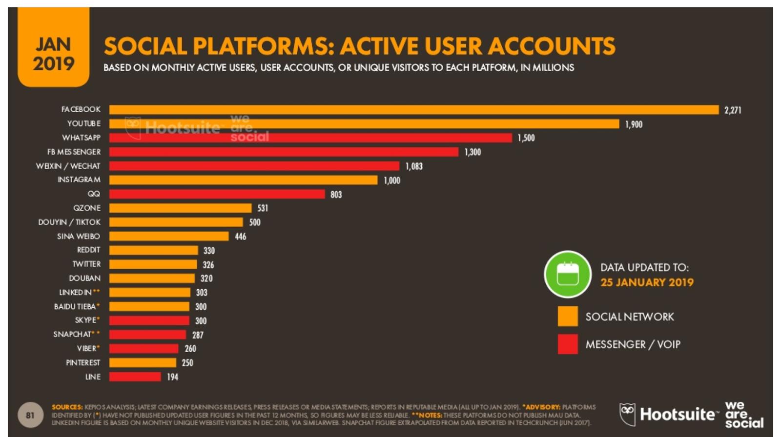 plataformas-sociales-usuarios-activos