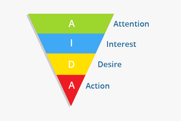 Attention, Interest, Desire, Action copywriting forumula