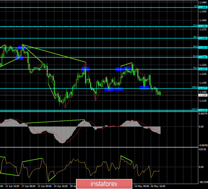 Forecast for EUR/USD and GBP / USD on May 20. The euro is under pressure again, the pound continues to collapse