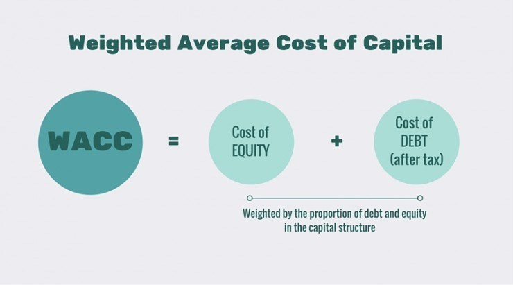 Image result for cost of capital