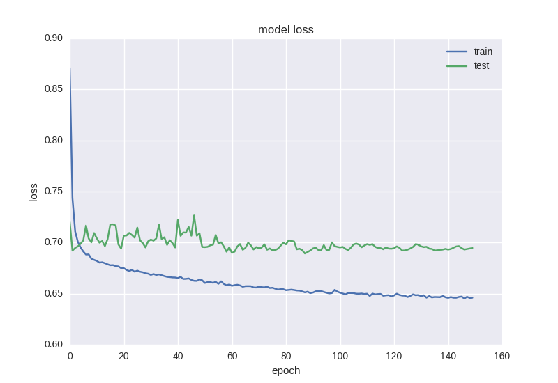 loss plot   Forecasting Financial Time Series