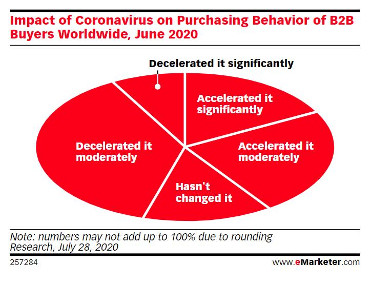 B2B buyer purchasing behavior