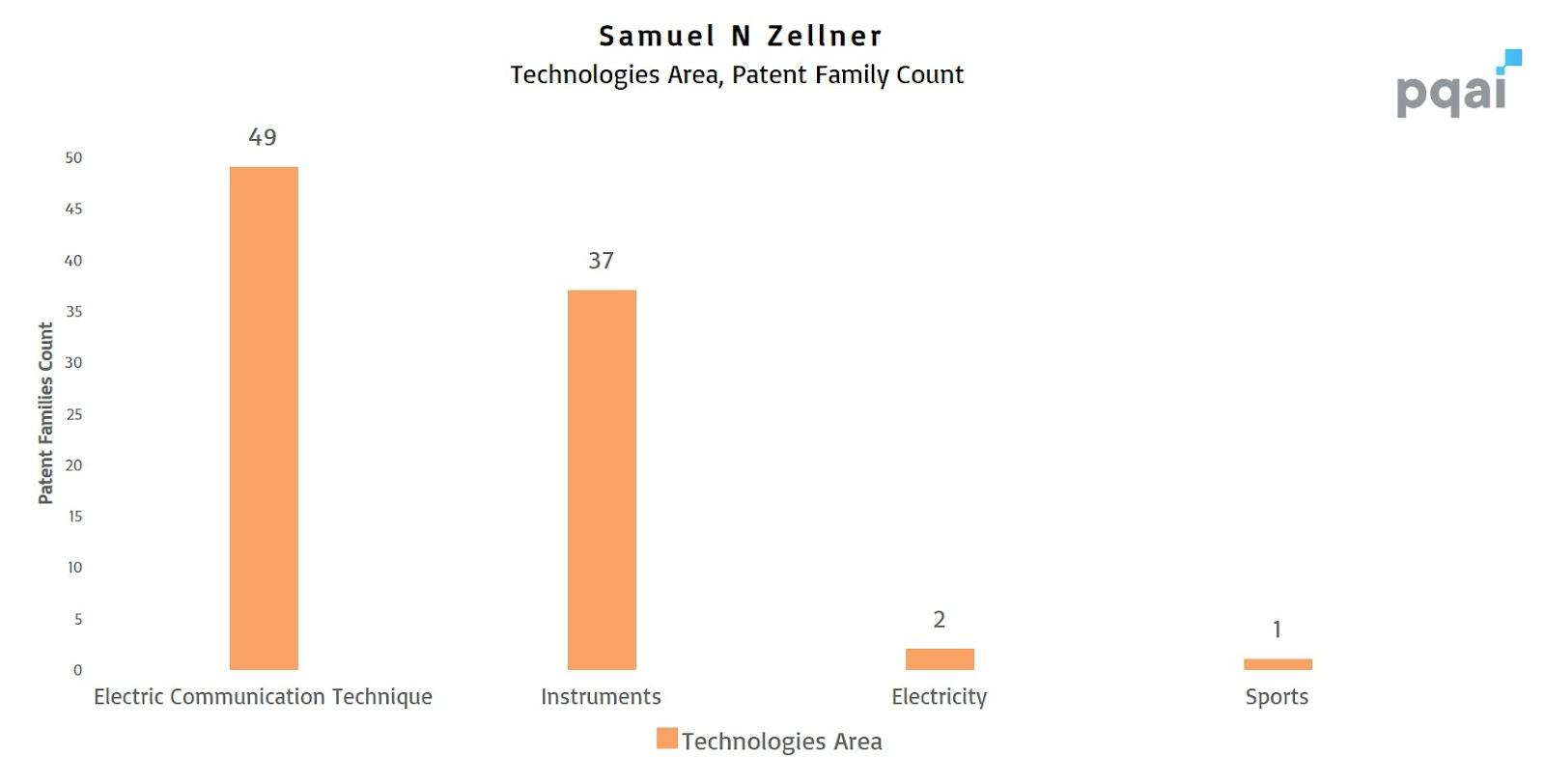 Sam Zellner Patent Portfolio