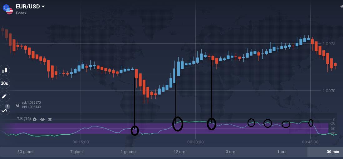 grafico mio della strategia trading