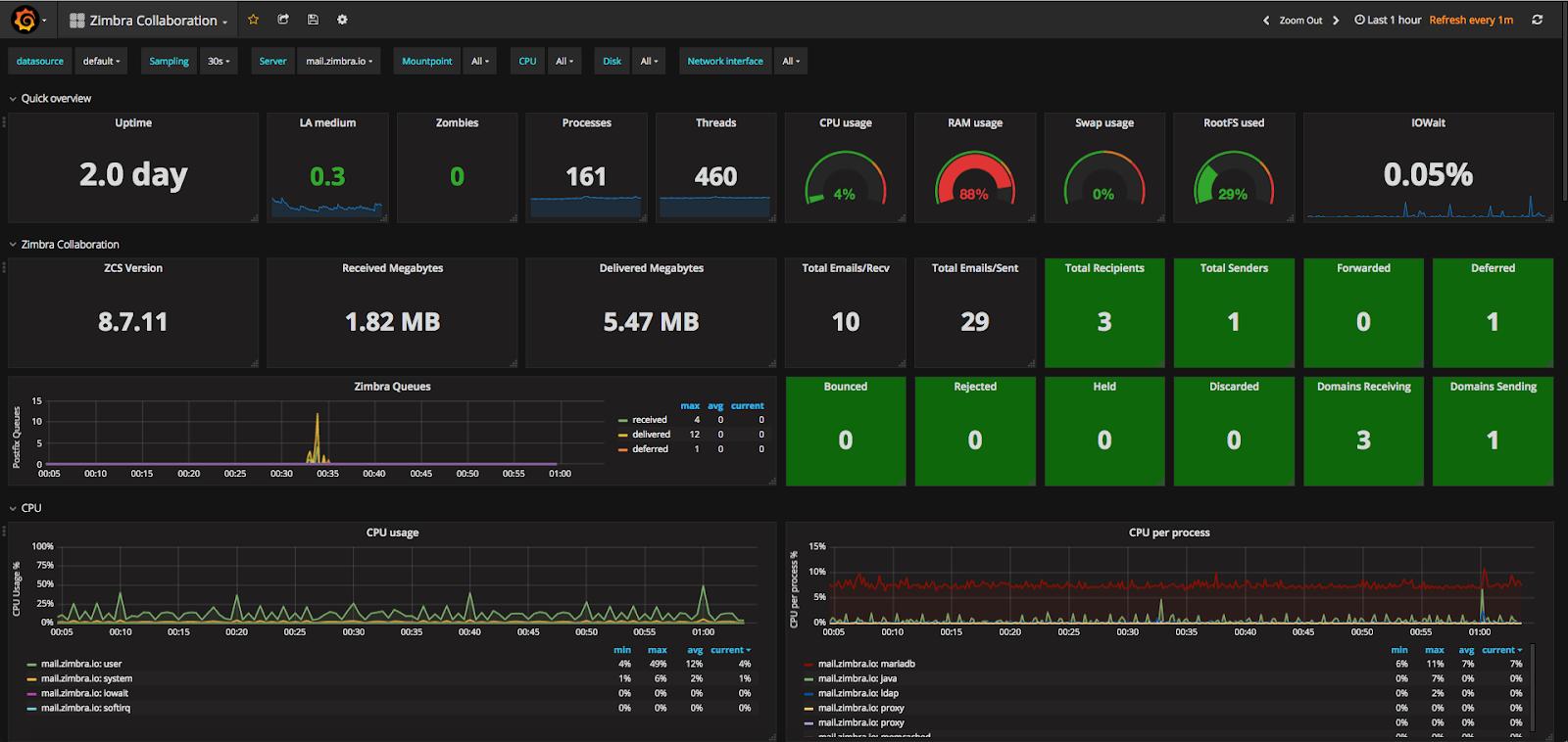 Setup dan Konfigurasi Grafana di Google Cloud Platform untuk Monitoring AWS CloudWatch