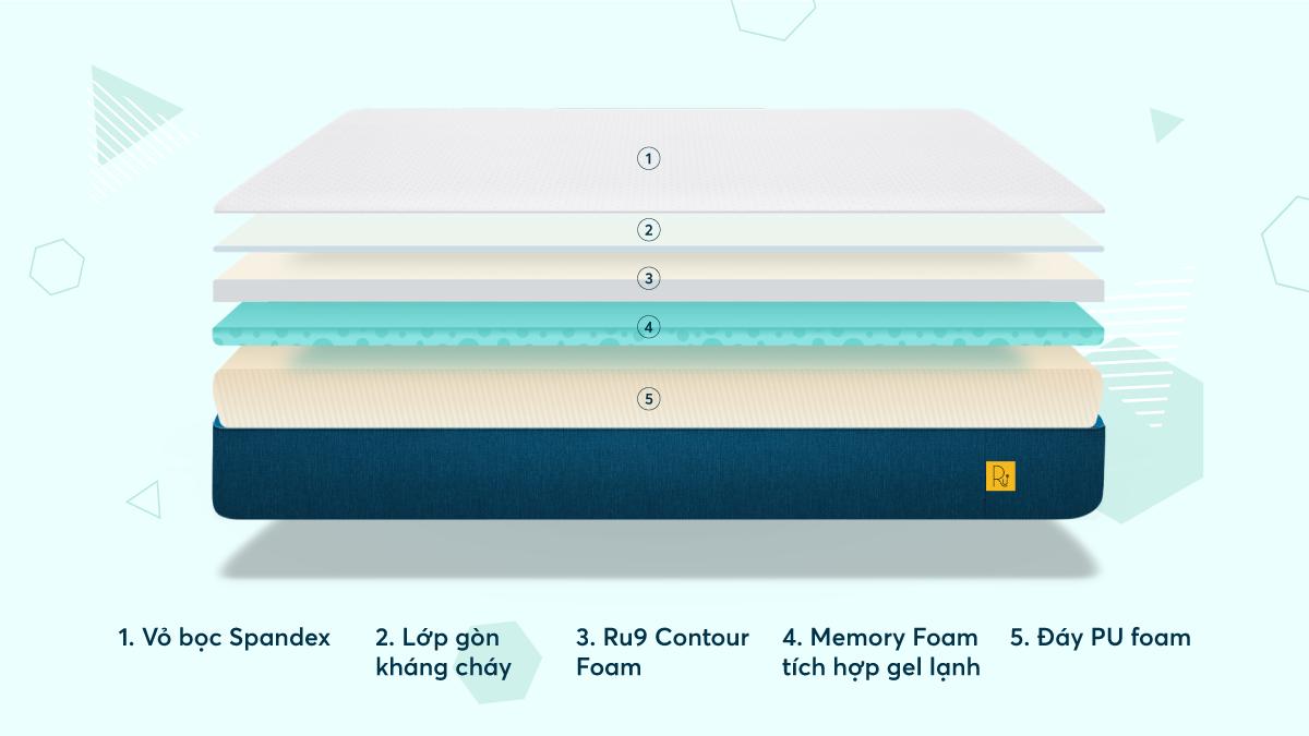 Cấu trúc nệm foam