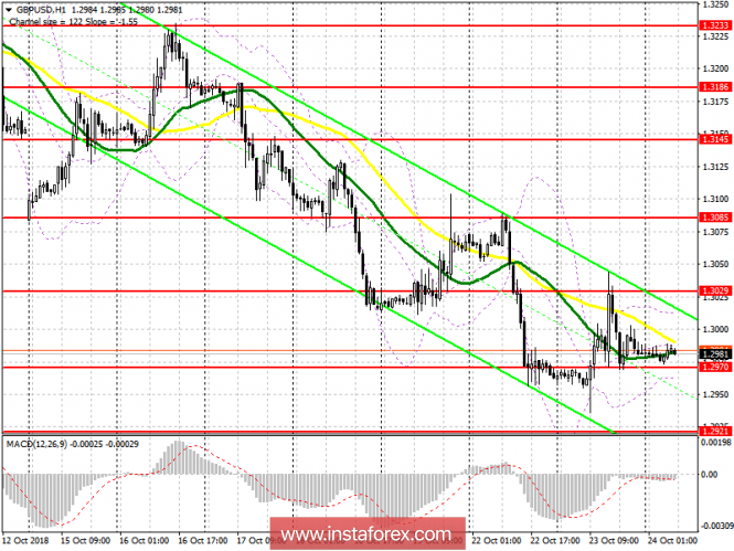 GBP / USD: plan for the European session on October 24. Speech by Mark Carney did not change the market