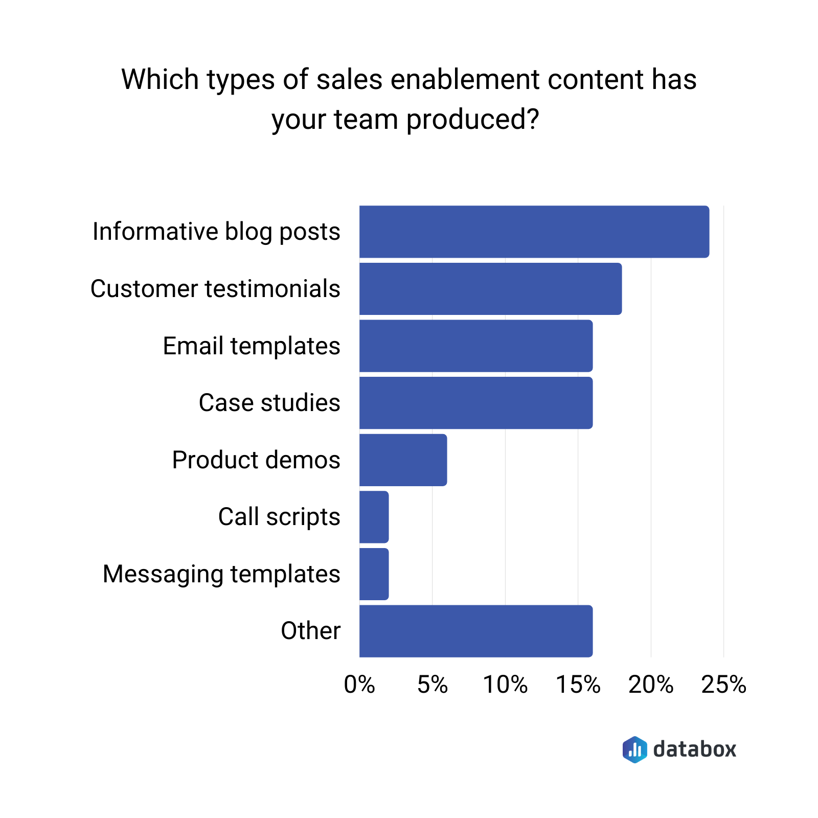 Types of sales enablement content marketing teams have produced - Databox survey results