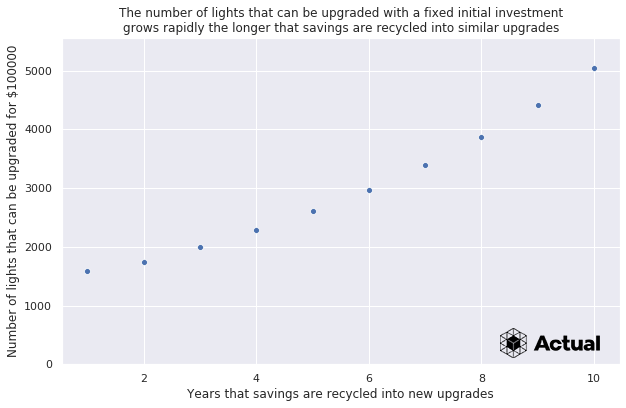 A graph that shows that the longer that money is recycled, the more lights can be upgraded for $100,000. In the first year, approx 1500 lights. In year 3, approximately 2000. This grows evenly until year 10 when a total of about 5000 lights can be upgraded.