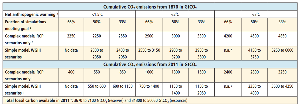 carbon-budget-ipcc-table.png