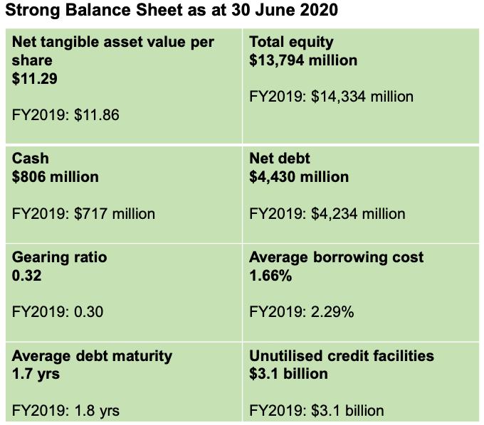 UOL Stock Balance Sheet Snapshot 1H2020