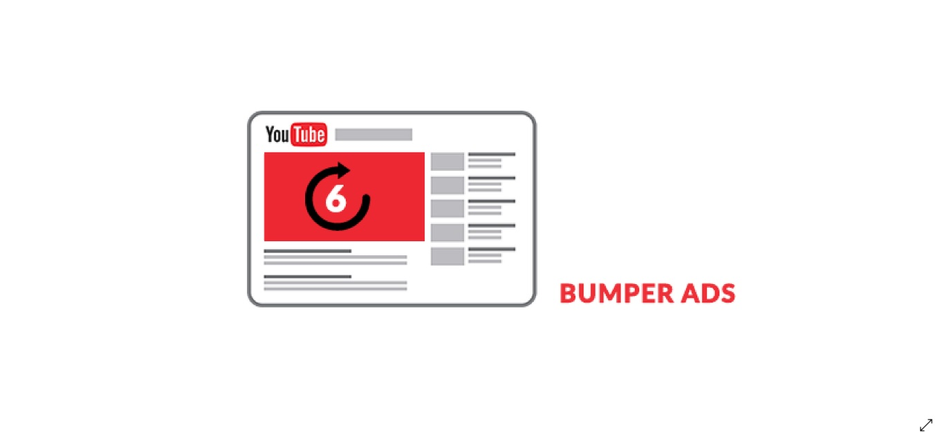 How to use YouTube Bumper ads