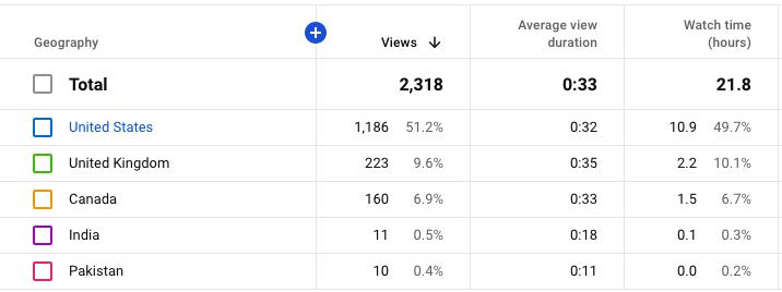 YouTube geography metric