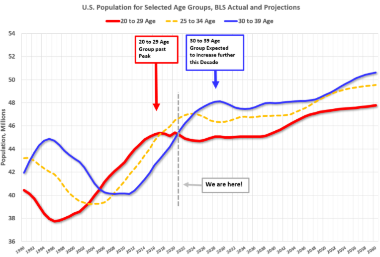 US-Population-by-age-groups