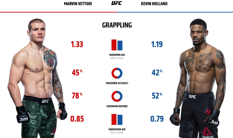 Vettori and Holland grappling stats
