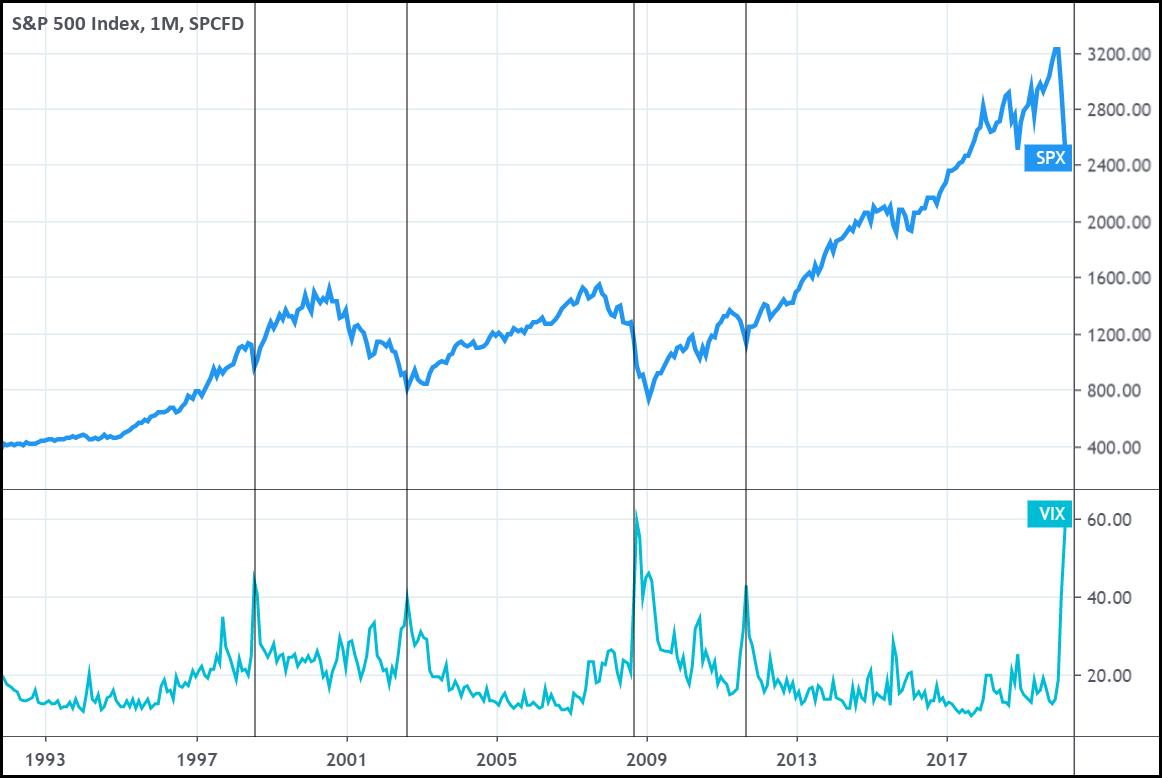 5 индикаторов, которые помогут определить максимумы и минимумы рынка