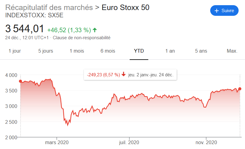 Performance EuroStoxx50 2020