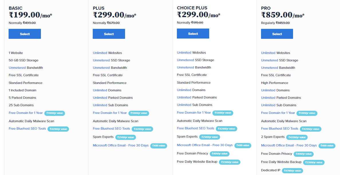 Cost of Bluehost shared hosting in India
