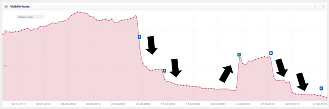 резкое падение органического трафика из Google в ходе обновления основного алгоритма