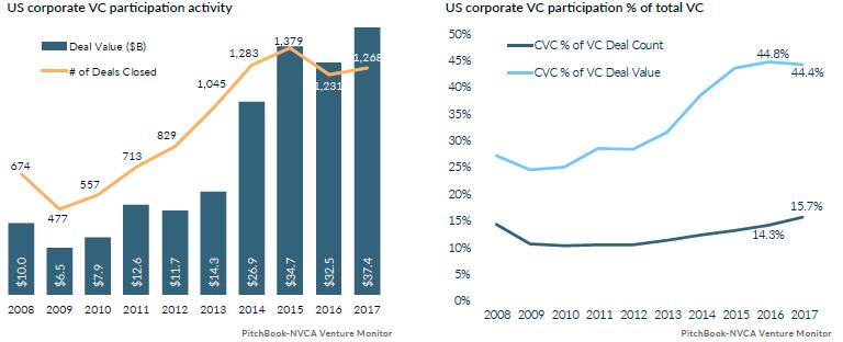 How To Raise a VC Fund | Seraf-Investor com