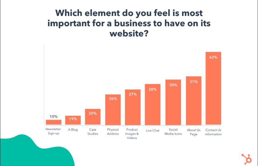 Что пользователи хотят видеть на сайте компании: новое исследование HubSpot