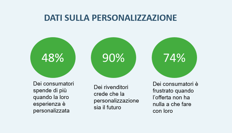 Dati sulla personalizzazione dell'esperienza dell'utente
