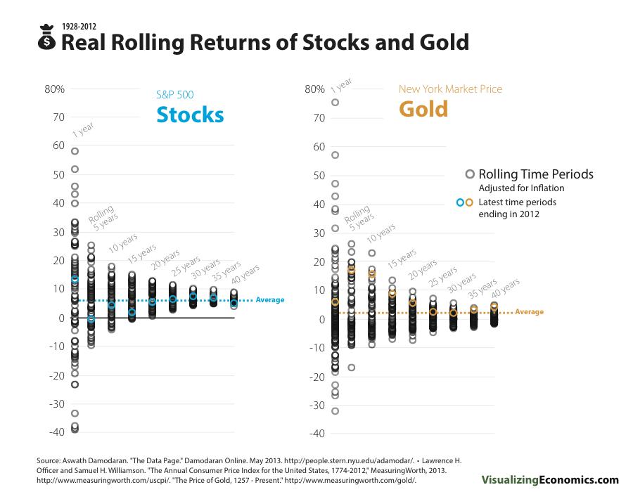 5個投資黃金的方法保值嗎:美國大盤報酬率接近10%,黃金報酬率只有1~2%